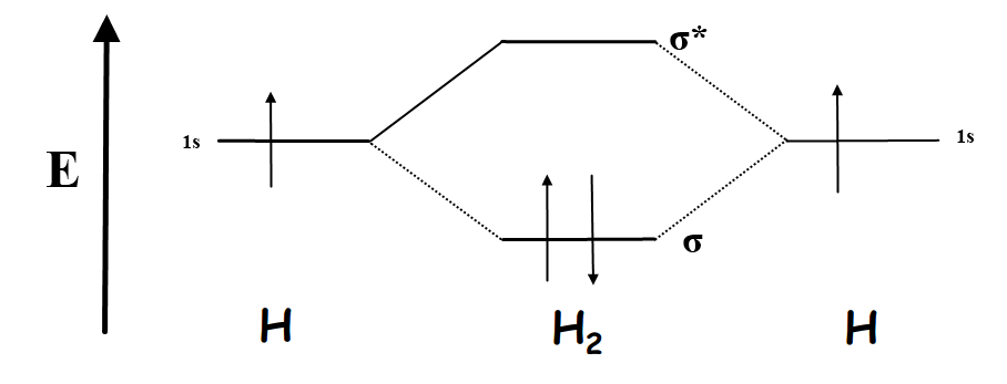 Mo Diagram H2 H2 Paramagnetic Or Diamagnetic • Cairearts.com H2 Molecular Orbital Diagram