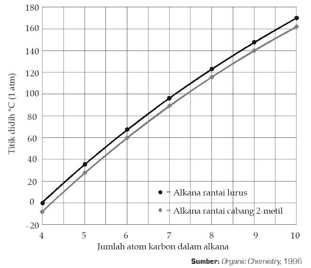 Grafik titik didih alkana rantai lurus dan isomer rantai cabang 2-metil-nya.