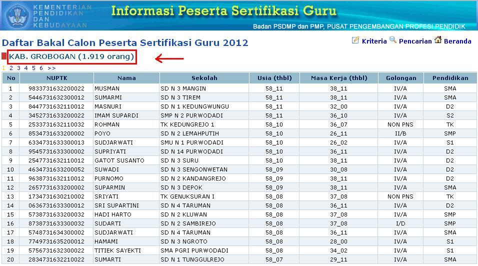 Update Daftar Calon Peserta Sertifikasi Guru Tahun 2012 Kabupaten