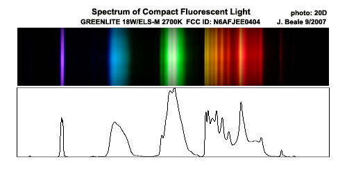 CFL spectrum
