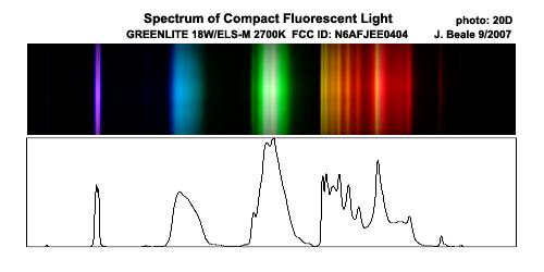 CFL spectrum