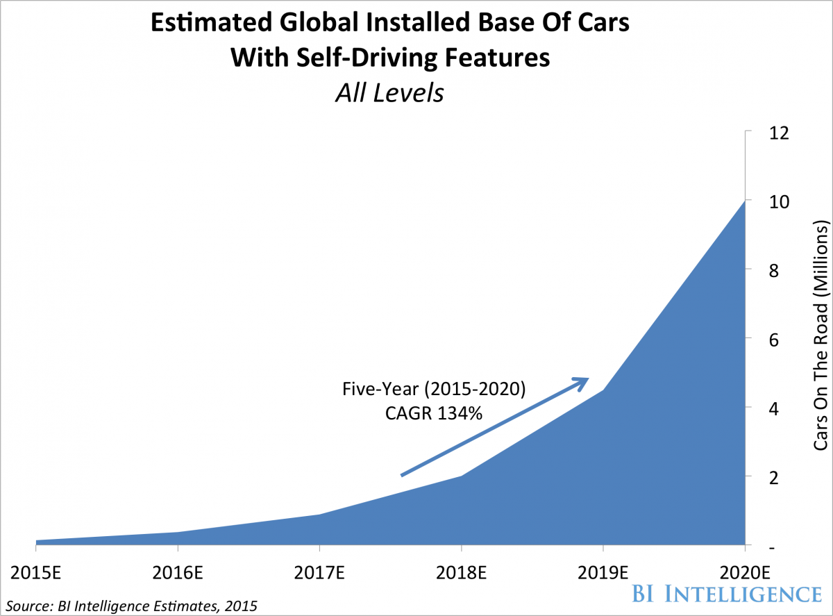 image sensors world m self driving cars in years from now 3m self driving cars in 5 years from now