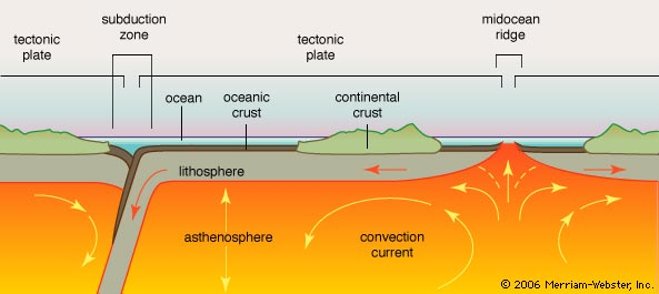 plate tectonics and crust oceanic lithosphere Plate tectonics chapter index in the oceanic lithosphere is cooled by contact with the ocean water when oceanic crust runs into oceanic crust or into continental crust, the denser lithosphere material slides under the less dense lithosphere material.