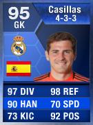 Casillas (TOTY) 95 (433) - FIFA 13 Ultimate Team Card