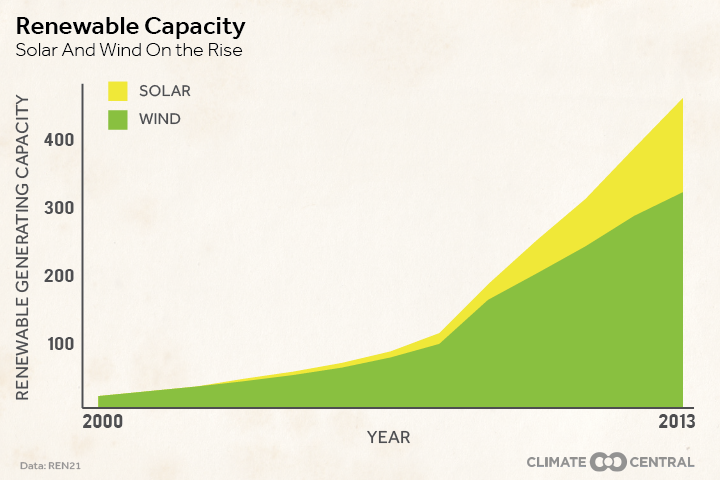 Solar and Wind on the Rise  (Credit: climatecentral.org / 4_22_15_EarthDay_WindandSolar.png) Click to Enlarge.