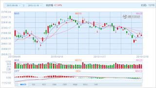 中国株コバンザメ投資 香港ハンセン指数20151218