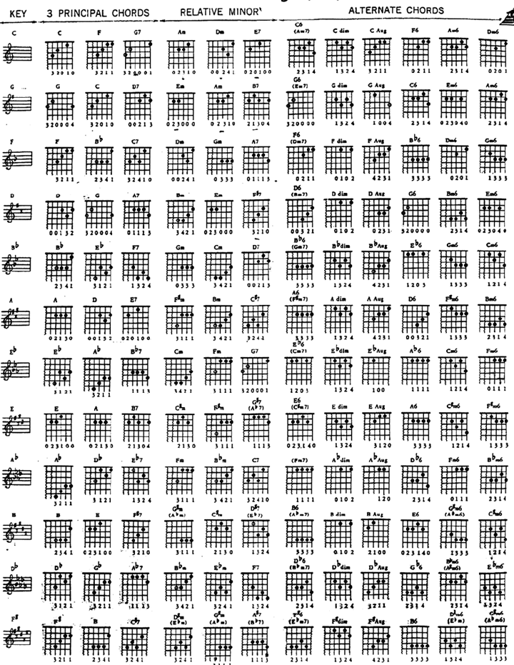 it aint me babe guitar tabs № 277336