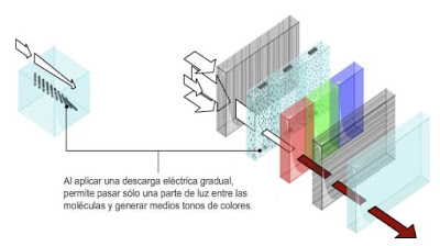 funcionamiento televisor LCD
