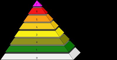 escala INES