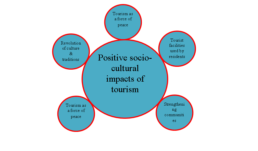 cultural differences and conflicts in tourism Cultural differences in conflict resolution – conclusion cultural differences could affect the effectiveness of conflict resolution approaches employed.