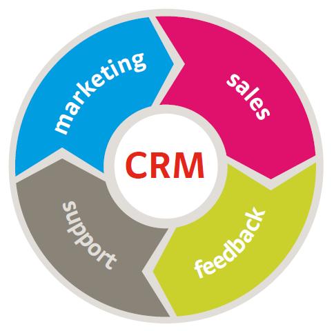 CRM - hệ thống được sử dụng hữu hiệu trong marketing