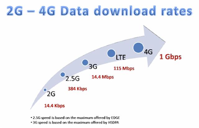 lte data speeds