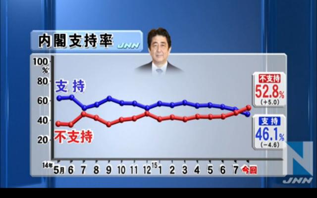 内閣支持率2015年8月3日JNN世論調査