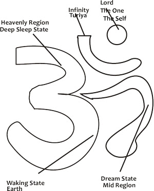 Hindu Om Symbol Meaning