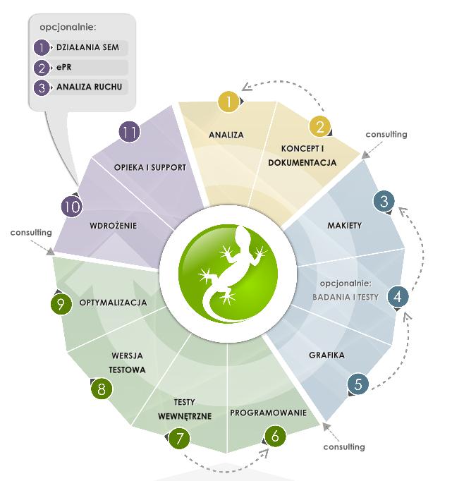 Infografika proces projektowy