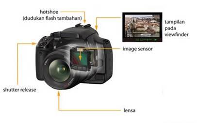 Pengertian Kamera Nice Default
