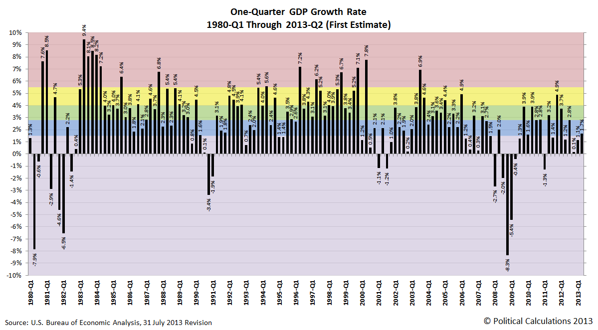 One-Quarter GDP Growth Rate, 1980-Q1 Through 2013-Q2 (First Estimate)