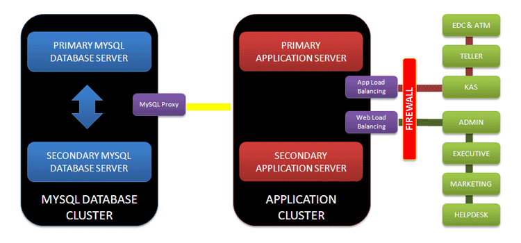 Proposal sistem aplikasi bank perkreditan rakyat (bpr)