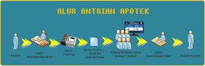 Alur-Antrian Apotik