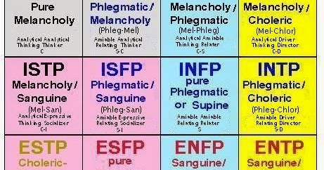 expressing your truth blog: Another MBTI and Temperament