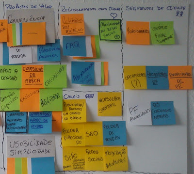Business Model Canvas - Lado esquerdo