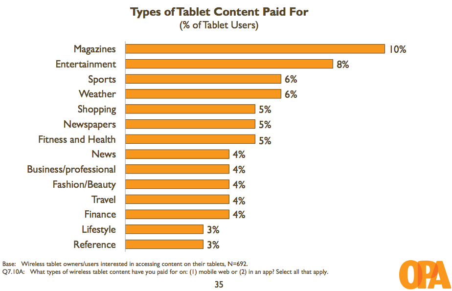 Digital Stats The Types Of Content Tablet Owners Pay For