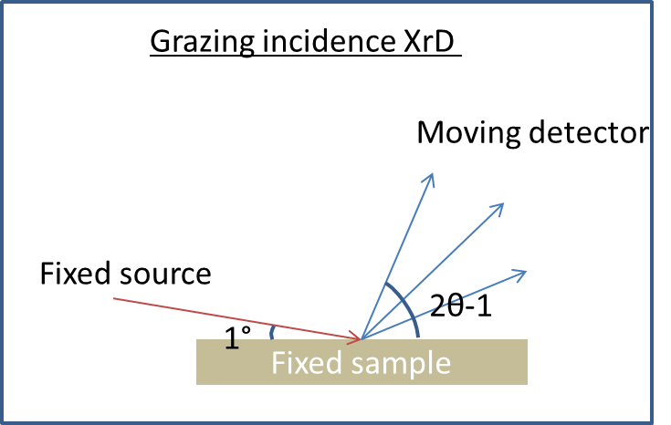 Grazing incidence xrd vs 2 xrd cooking up clean room recipes regular xrd also termed as 2 scan1gle between the source and the plane of the sample is swept 5 40 variable 2 ccuart Gallery