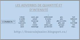 Francais Junior Les Adverbes De Quantite Et D Intensite