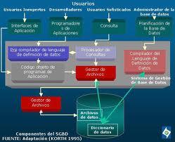 lenguaje programacion procedimentales no procedimentales: