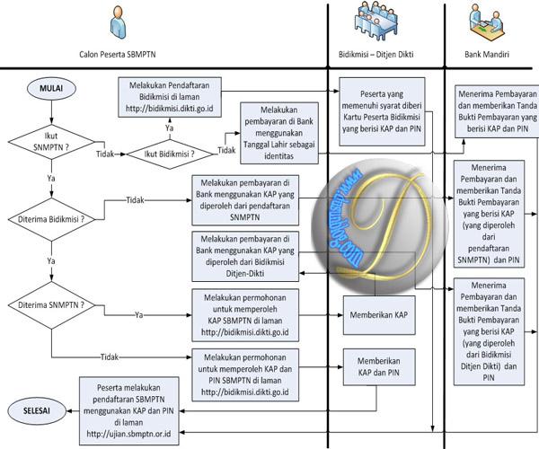 tata cara pendaftaran SBMPTN