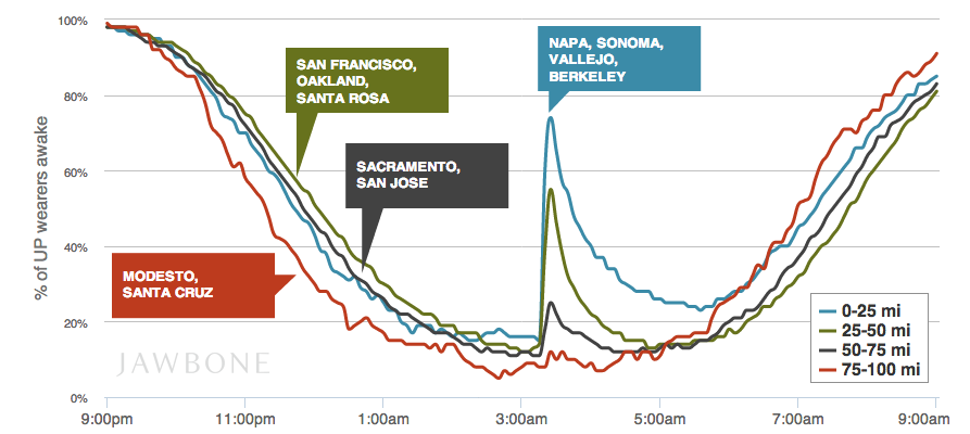 News - How An Earthquake Will Mess Up Your Sleep: A Jawbone Chart