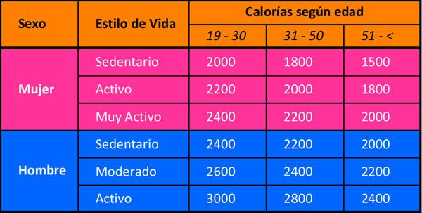 CALORÍAS- EDAD- ESTILO DE VIDA