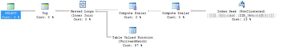 loop in sql server