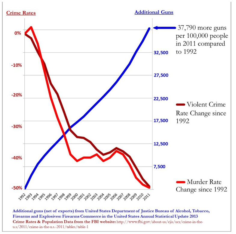 is the crime problem in the usa really that great The statistical correlation between crime and poverty  the correlation between crime and  i will be able to know which candidates are really heading in.