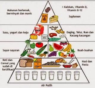 Corak makan yang sihat