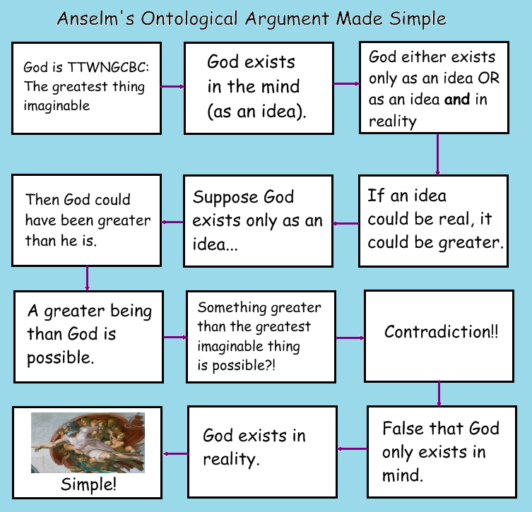 modern versions of the ontological argument Possible world semantics, is fundamental both to the modern versions of the ontological argument and to the foundational issues in mathematics that gödel pioneered.