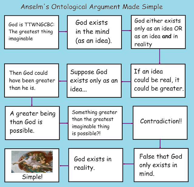 Anselm's ontological argument flowchart