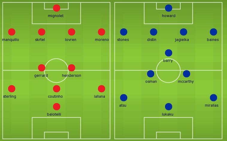 Liverpool Vs Everton: Preview, stats, live-streams, team lineup!