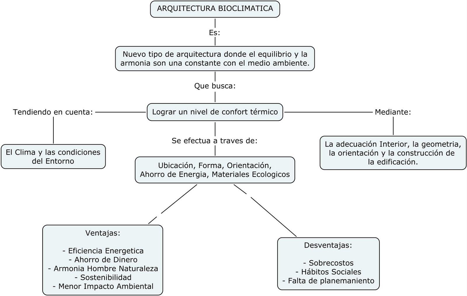 Bitacora sostenibilidad arquitectura bioclim tica - Arquitectura bioclimatica ejemplos ...