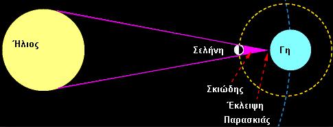 Εκλείψεις (2017)