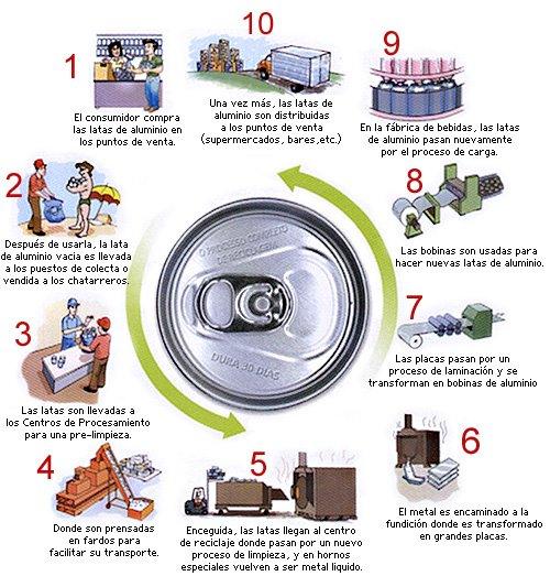 proyectos de reciclaje. el ciclo de su reciclaje: