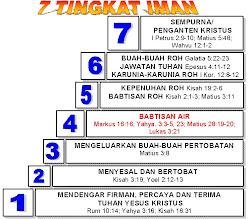 7 TINGKAT IMAN