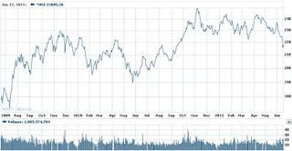 HK HSI Hong Kong Hang Seng Index chart