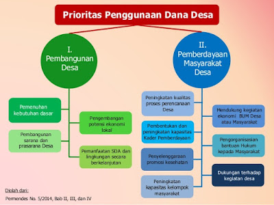 prioritas penggunaan dana desa