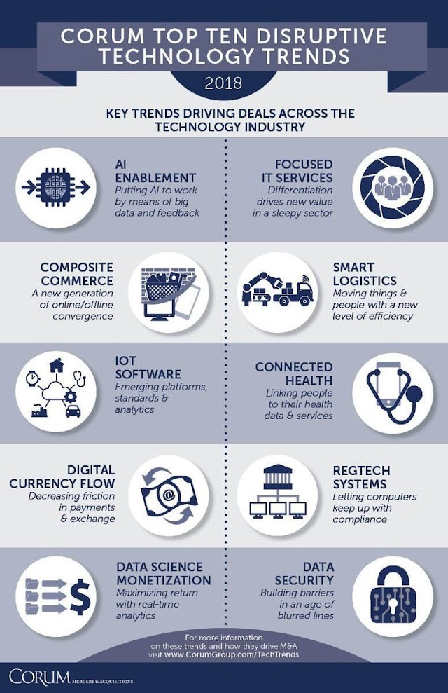 10 disruptive technology trends