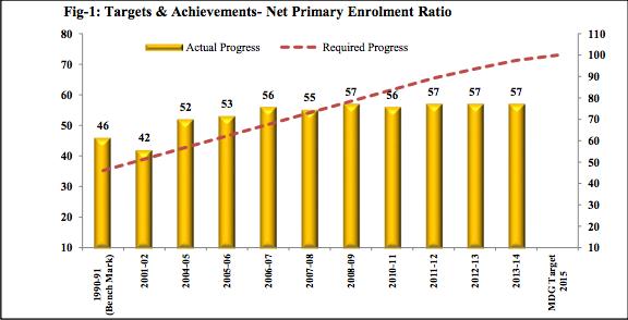 economic survey of india 2013 14 pdf free