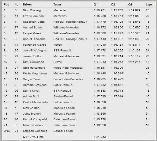 Hasil Kualifikasi F1 Kanada 2014