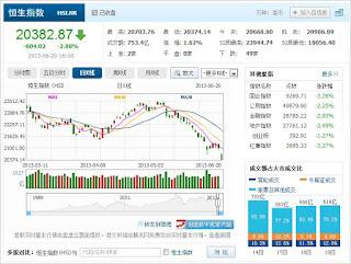 中国株コバンザメ投資 香港ハンセン指数20130620