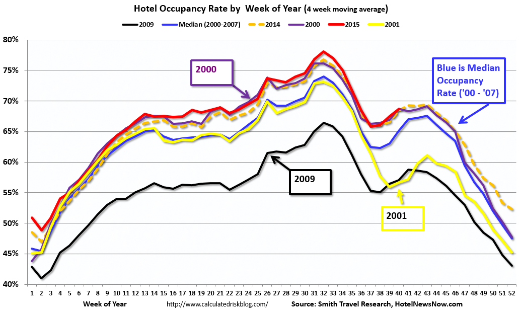 hotel occupancy rate: