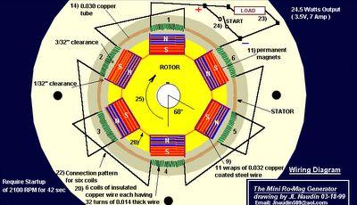 Generator Magnet Diagram Generatorjpg - Wiring Diagram Article on